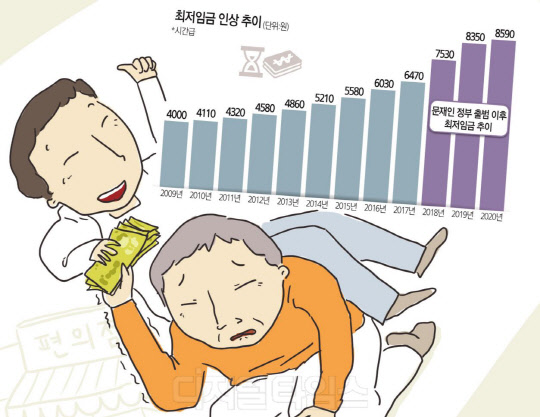 """소비심리 얼었는데… 상인들 """"코로나 상처에 최저임금 소금"""" 한탄"""